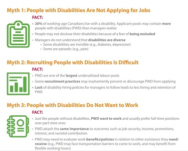 Attached image of Fact sheet – Mythbusting: Employees with disabilities