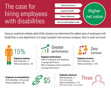 """Attached image of Infographic – Building the """"Business Case"""" for Hiring People with Disabilities"""