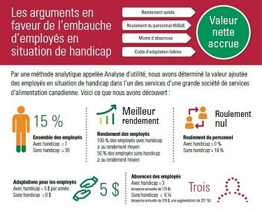 Attached image of Infographie – Les arguments en faveur de l'embauche d'employés en situation de handicap